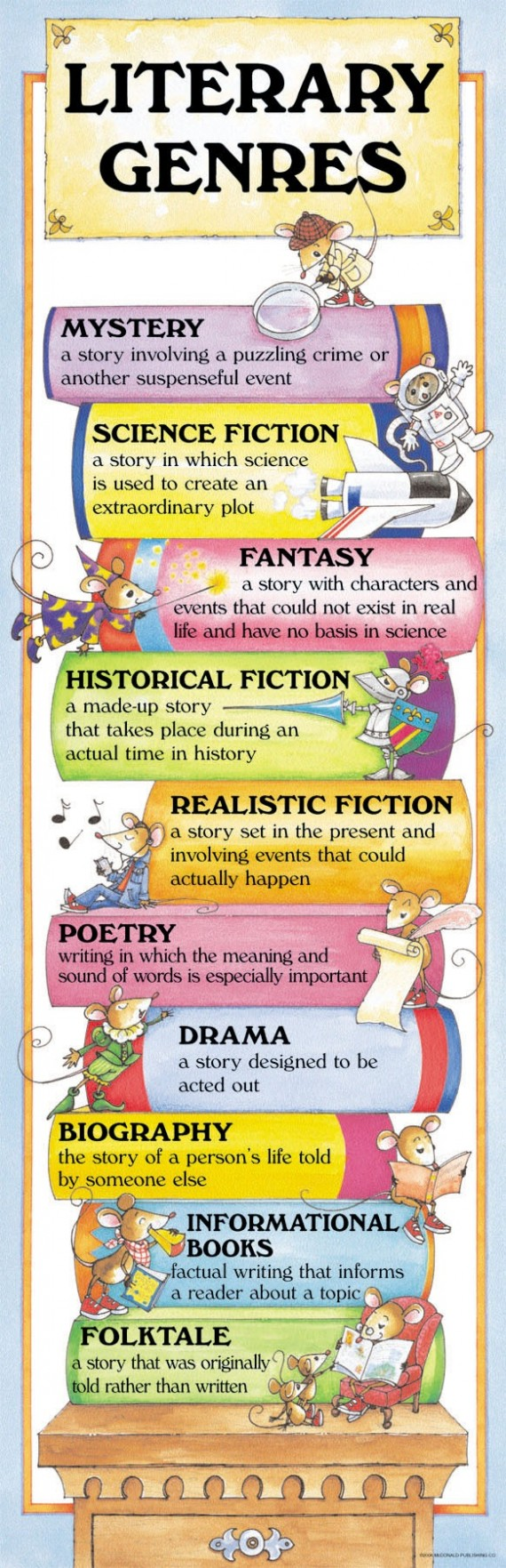Literary Genres Poster